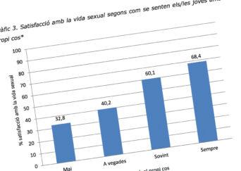 Estudi sobre les percepcions en l'àmbit de la salut sexual per part dels/les adolescents
